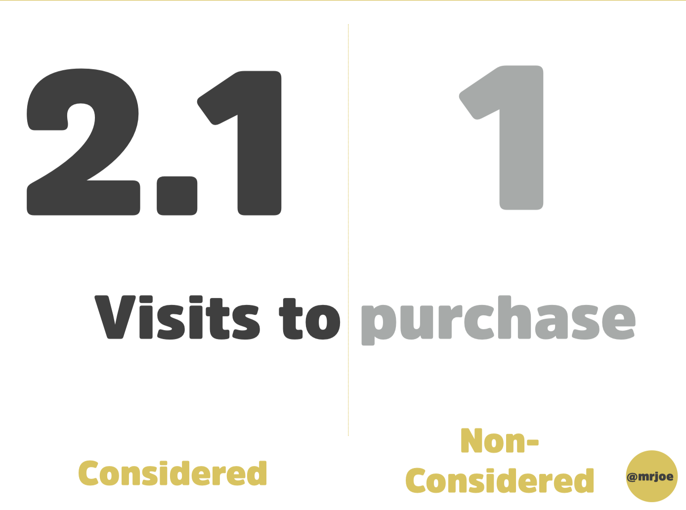 2.1 to 1 the visits to purchase